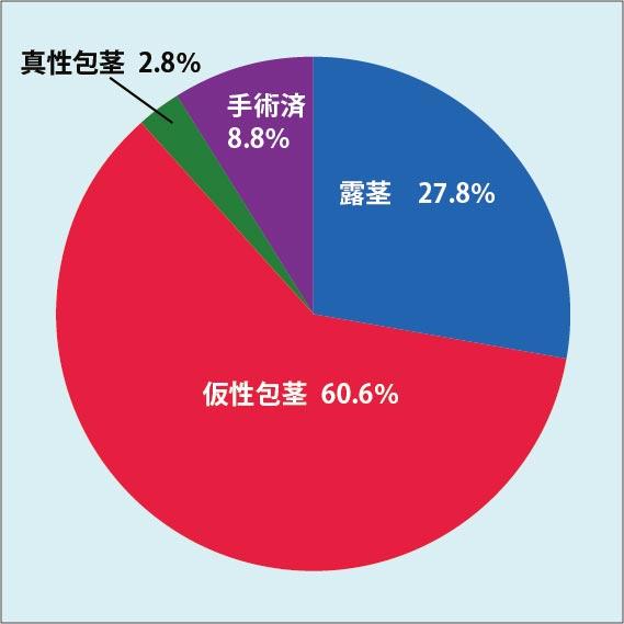 包茎割合グラフ
