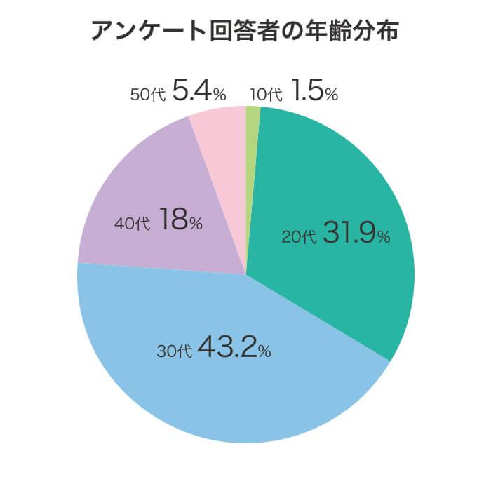包茎に対するアンケート調査結果グラフ画像:アンケートに回答してくれた女性389人の年齢分布。10代1.5%、20代31.9%、30代43.2%、40代18.0%、50代5.4%