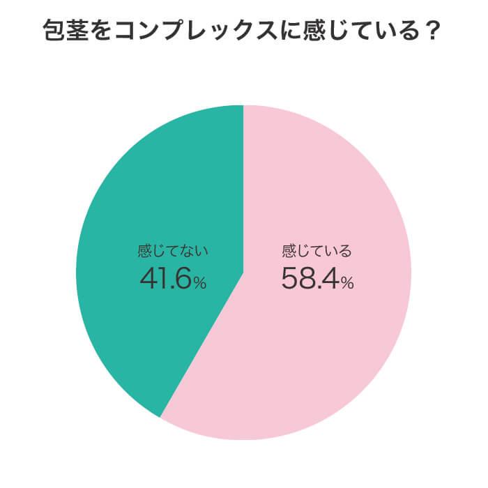 包茎に悩む男性に対するアンケート調査結果グラフ画像:質問「包茎をコンプレックスに感じている?」に対する回答結果。感じている58.4%、感じていない41.6%