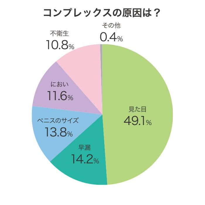 包茎に悩む男性に対するアンケート調査結果グラフ画像:質問「コンプレックスの原因は?」に対する回答結果。見た目49.1%、早漏14.2%、ペニスのサイズ13.8%、におい11.6%、不衛生10.8%、その他0.4%