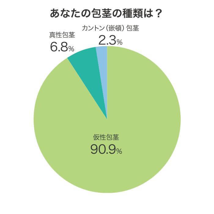 包茎に悩む男性に対するアンケート調査結果グラフ画像:質問「あなたの包茎の種類は?」に対する回答結果。仮性包茎90.9%、真性包茎6.8%、カントン(嵌頓)包茎2.3%