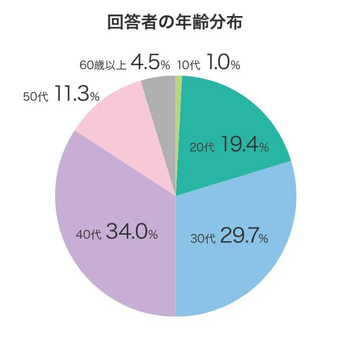 包茎に悩む男性に対するアンケート調査結果グラフ画像:アンケートに回答してくれた男性397人の年齢分布。10代1.0%、20代19.4%、30代29.7%、40代34.0%、50代11.3%、60歳以上4.5%