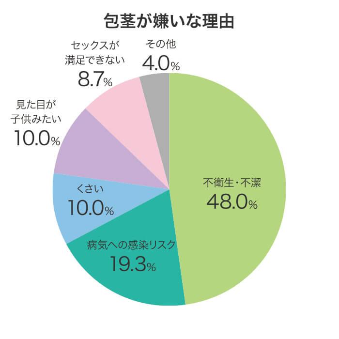 包茎に対するアンケート調査結果グラフ画像:質問「包茎が嫌いな理由」に対する回答結果。不衛生・不潔48.0%、病気への感染リスク19.3%、くさい10.0%、見た目が子供みたい10.0%、セックスが満足できない8.7%、その他4.0%