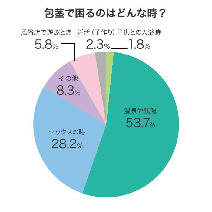 包茎に悩む男性に対するアンケート調査結果グラフ画像:質問「包茎で困るのはどんな時?」に対する回答結果。温泉や銭湯53.7%、セックスの時28.2%、その他8.3%、風俗店で遊ぶとき5.8%、妊活(子作り)2.3%、子供との入浴時1.8%