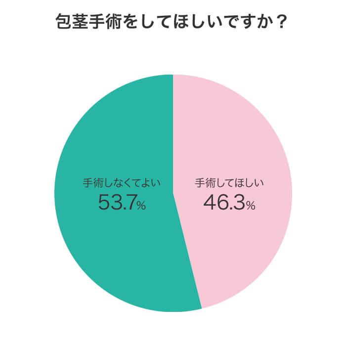 包茎に対するアンケート調査結果グラフ画像:質問「包茎手術をしてほしいですか?」に対する回答結果。手術してほしい46.3%、手術しなくてよい53.7%