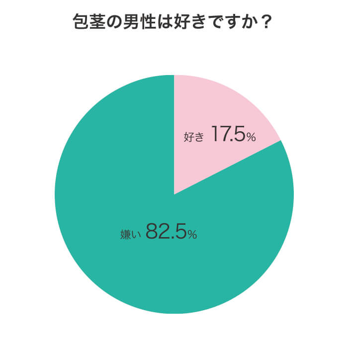 包茎に対するアンケート調査結果グラフ画像:質問「包茎男性は好きですか」に対する回答結果、好き17.5%、嫌い82.5%