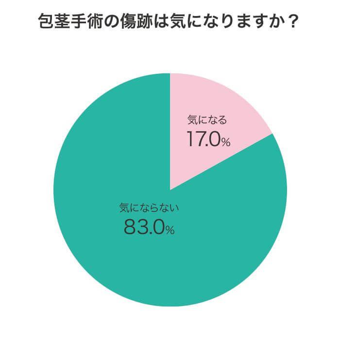 包茎に対するアンケート調査結果グラフ画像:質問「包茎手術の傷跡は気になりますか?」に対する回答結果。気になる17.0%、気にならない83.0%