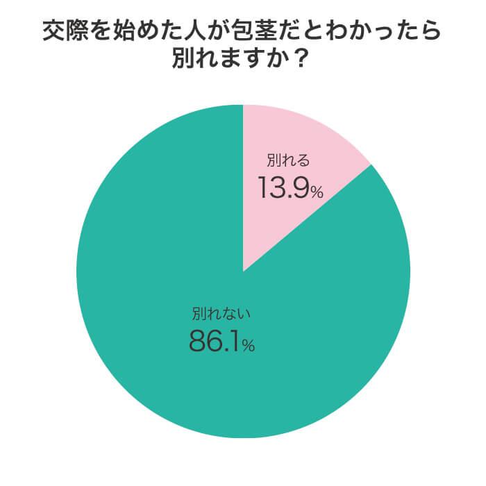包茎に対するアンケート調査結果グラフ画像:質問「交際を始めた人が包茎だとわかったら別れますか?」に対する回答結果。分かれる13.9%、別れない86.1%