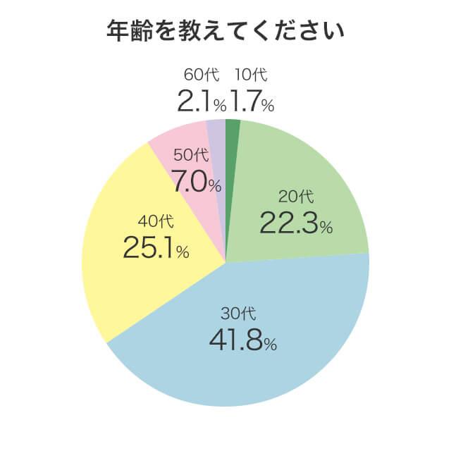 アンケート回答者の年齢分布を示した円グラフ画像