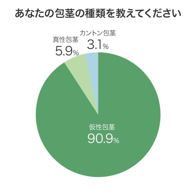 アンケート回答者の包茎の種類を示した円グラフ画像