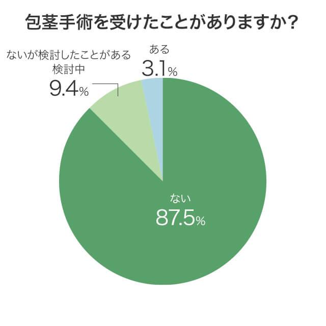 アンケート回答者で包茎手術を受けたことがあるかないかの分布を示した円グラフ画像
