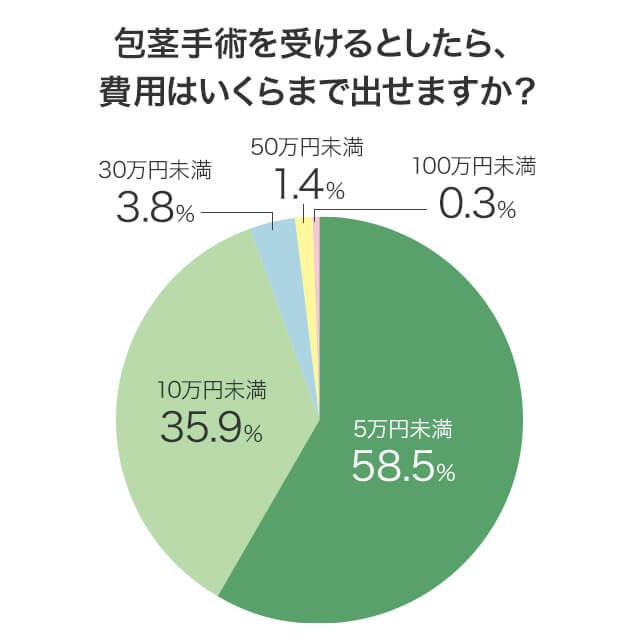 包茎手術を受けるとしたら費用はいくらまで許容できるかの質問に対する回答分布の円グラフ画像