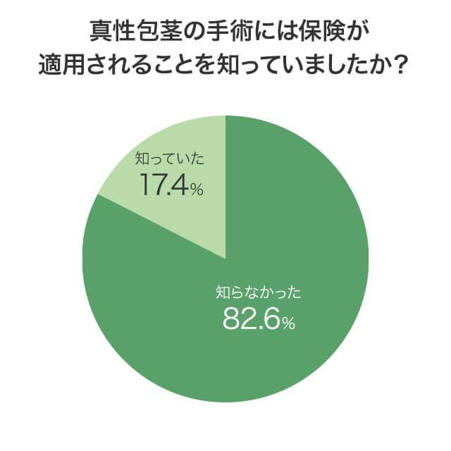 真性包茎が保険適用で手術できることを知っているかという質問に対する回答分布を示した円グラフ画像