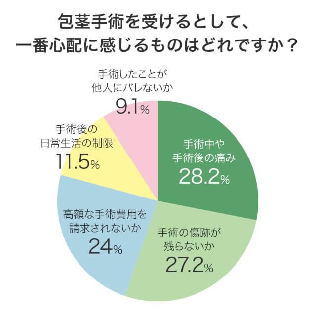 包茎手術を受けるとしたら一番不安に感じることはなにかという質問に対する回答分布の円グラフ画像