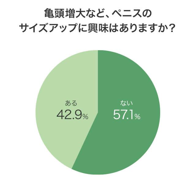 亀頭増大に興味があるかどうかの質問に対する回答分布を示した円グラフ画像